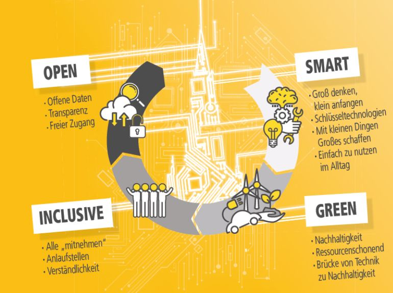 Slogans der Digitalen Agenda der Stadt Ulm: open, smart, inclusive, green